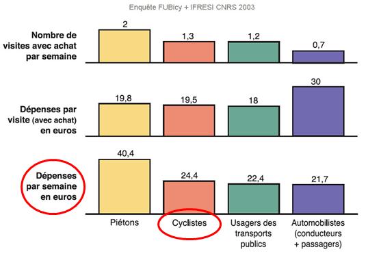 Les cyclistes dépensent davantage que les automobilistes dans les commerces de proximité.